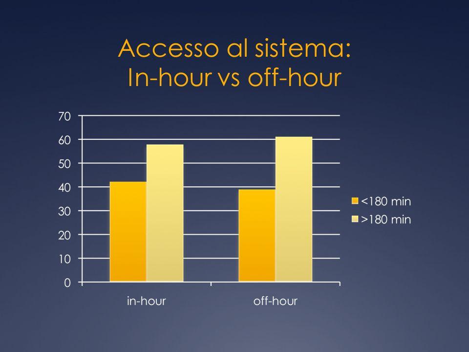 Accesso al sistema: In-hour vs off-hour