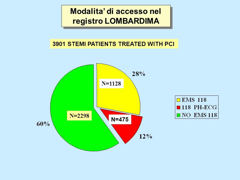Modalita di accesso nel registro LOMBARDIMA N=2298 N=1128 N=475 3901 STEMI PATIENTS TREATED WITH PCI