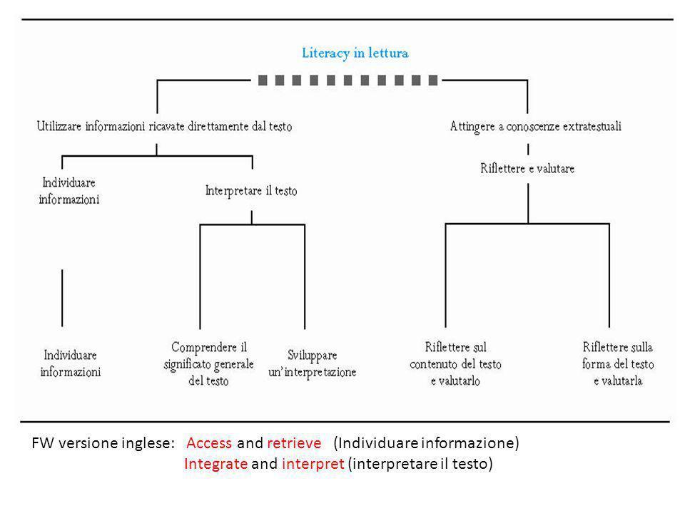 FW versione inglese: Access and retrieve (Individuare informazione) Integrate and interpret (interpretare il testo)