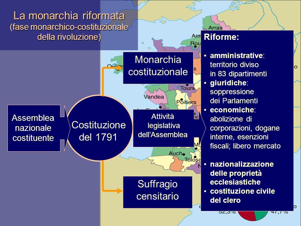 La monarchia riformata (fase monarchico-costituzionale della rivoluzione) Costituzione del 1791 Monarchia costituzionale Suffragio censitario Riforme: