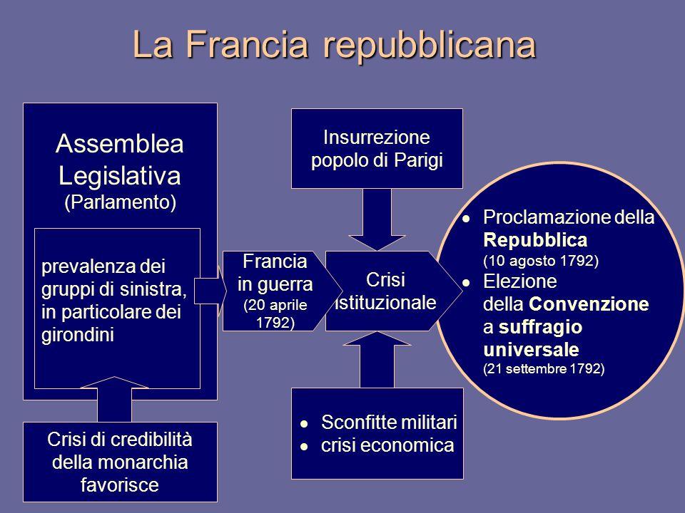 La Francia repubblicana Proclamazione della Repubblica (10 agosto 1792) Elezione della Convenzione a suffragio universale (21 settembre 1792) Assemble