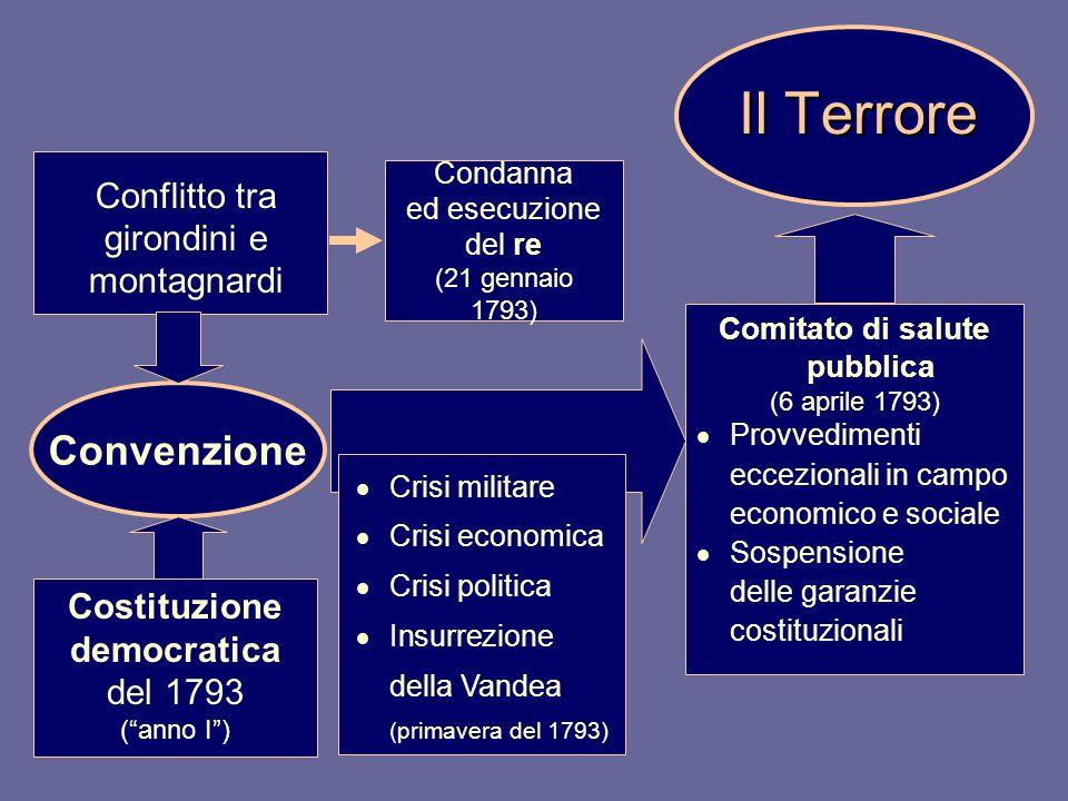 Comitato di salute pubblica (6 aprile 1793) Provvedimenti eccezionali in campo economico e sociale Sospensione delle garanzie costituzionali Il Terror