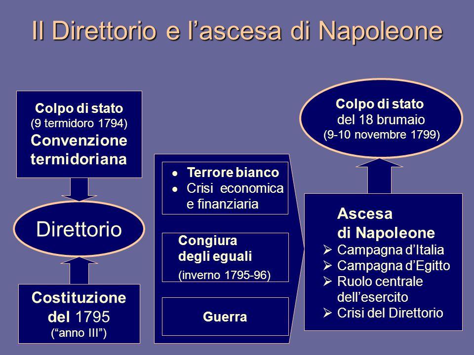 Il Direttorio e lascesa di Napoleone Colpo di stato (9 termidoro 1794) Convenzione termidoriana Terrore bianco Crisi economica e finanziaria Ascesa di