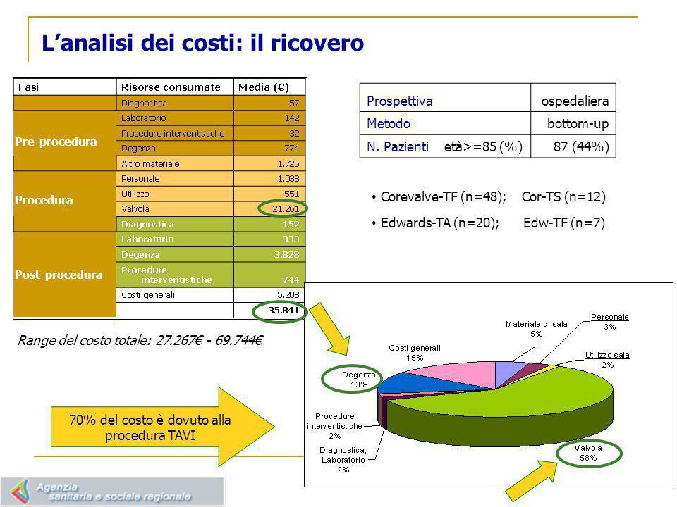 Il costo del follow-up Prospettiva Sistema Sanitario Regionale Metodo Valorizzazione tariffaria di prestazioni (SDO, ASA, FED, AFI, ADI,REM)