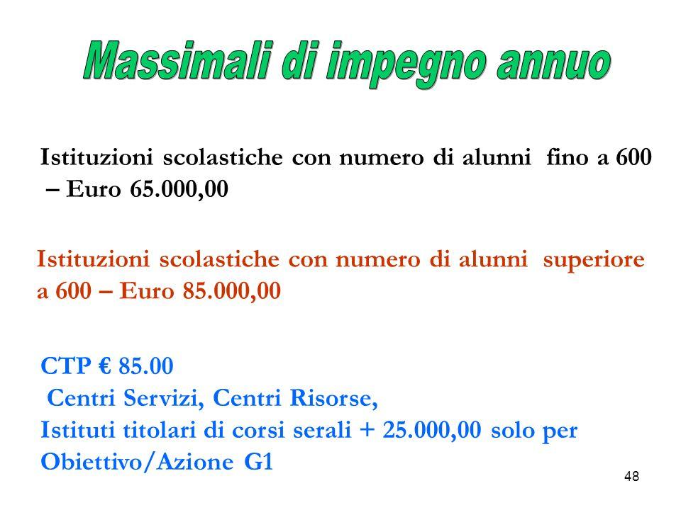 48 Istituzioni scolastiche con numero di alunni fino a 600 – Euro 65.000,00 Istituzioni scolastiche con numero di alunni superiore a 600 – Euro 85.000