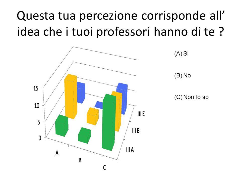 Questa tua percezione corrisponde all idea che i tuoi professori hanno di te ? (A)Si (B)No (C)Non lo so