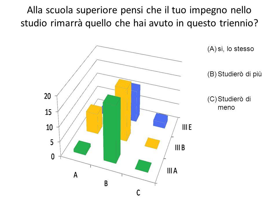 Alla scuola superiore pensi che il tuo impegno nello studio rimarrà quello che hai avuto in questo triennio? (A)si, lo stesso (B)Studierò di più (C)St