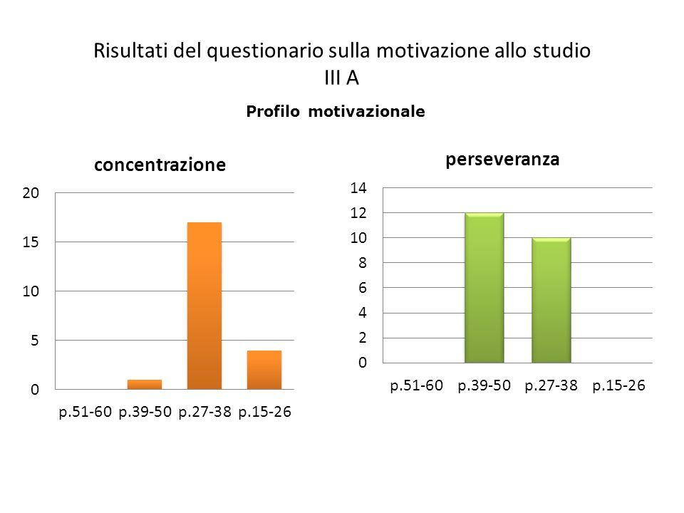 Risultati del questionario sulla motivazione allo studio III A Profilo motivazionale