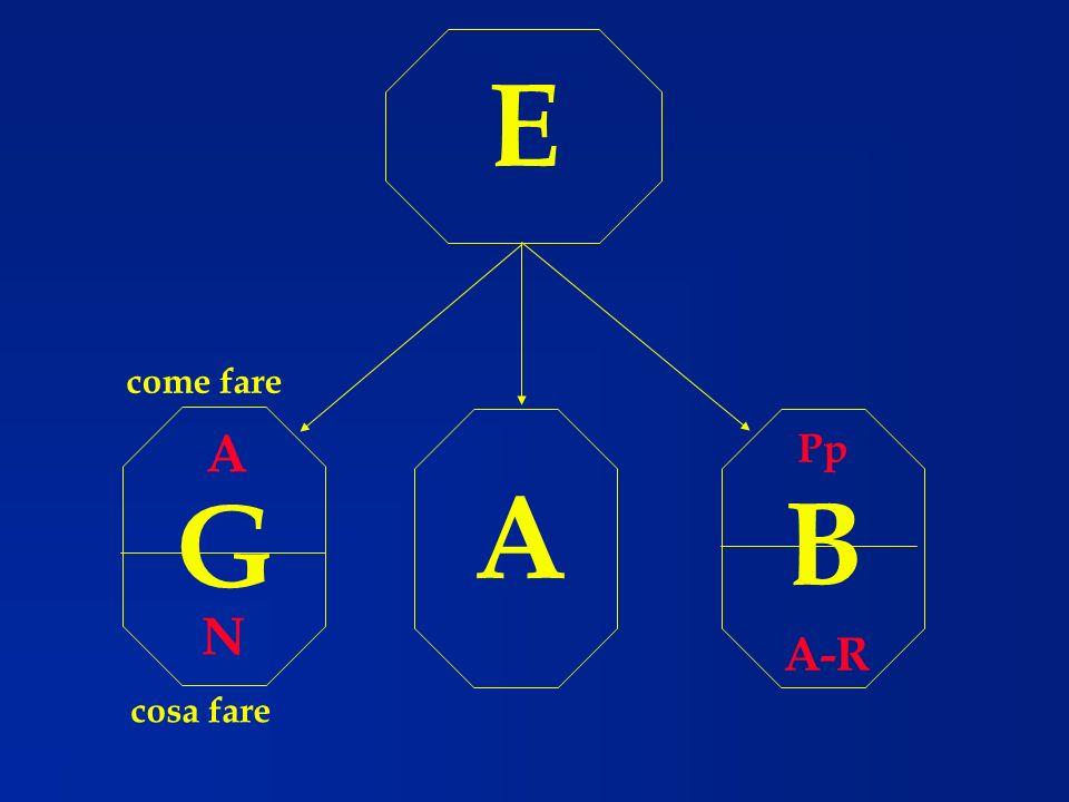 E A G B cosa fare A N come fare Pp A-R