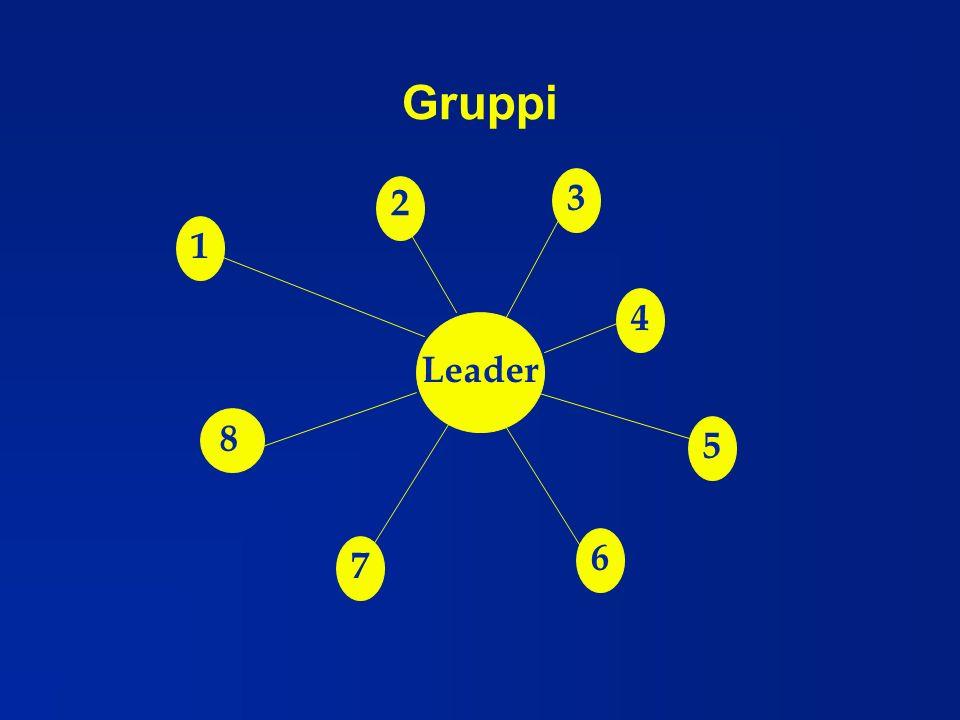 Gruppi Leader 1 3 4 5 6 7 2 8