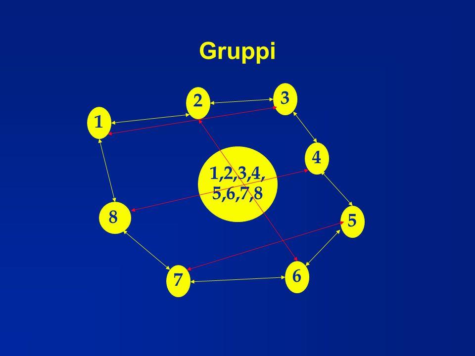 Gruppi 1,2,3,4, 5,6,7,8 1 3 4 5 6 7 2 8