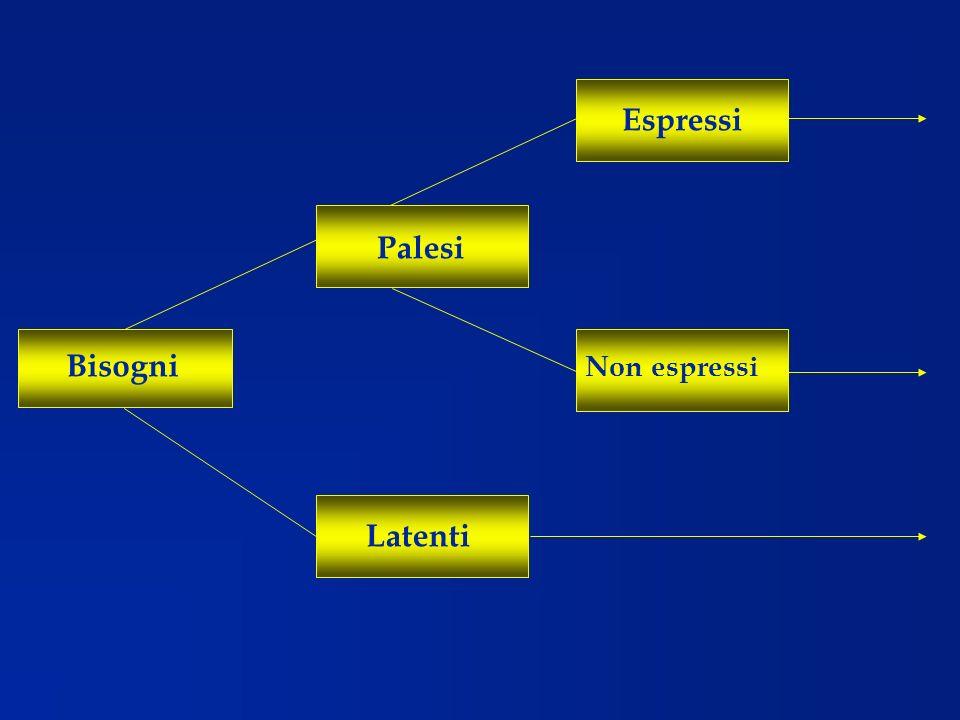 Comunicazioni Verbali Non verbali Dirette Indirette Persuasione Fantasia Attinenza risp.