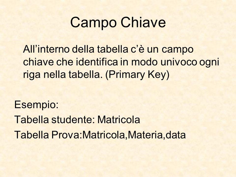 Campo Chiave Allinterno della tabella cè un campo chiave che identifica in modo univoco ogni riga nella tabella. (Primary Key) Esempio: Tabella studen