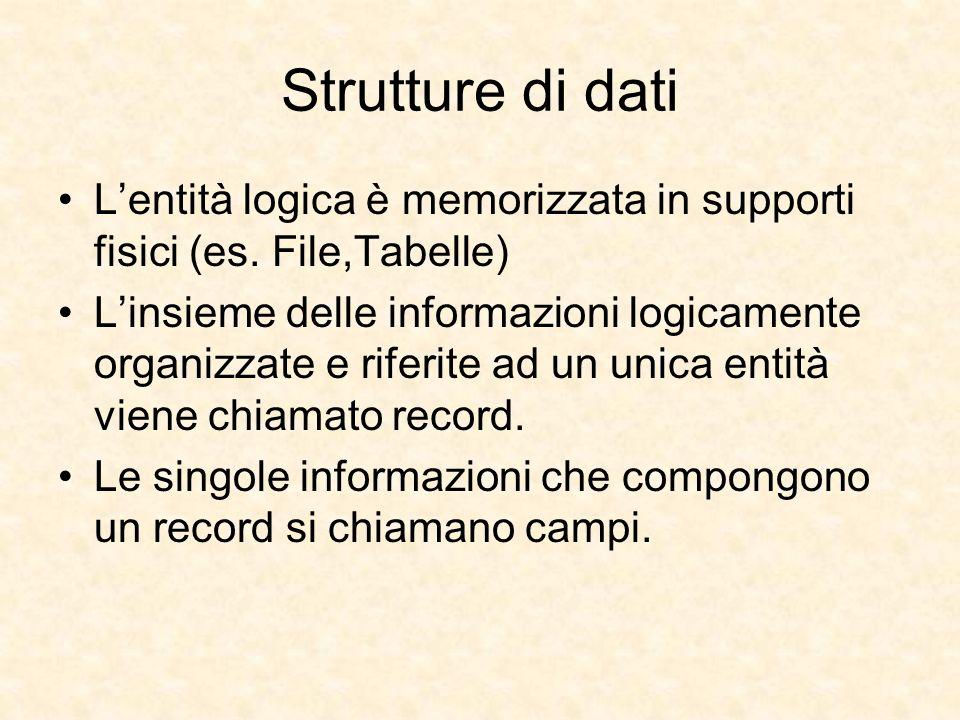 Strutture di dati Lentità logica è memorizzata in supporti fisici (es. File,Tabelle) Linsieme delle informazioni logicamente organizzate e riferite ad