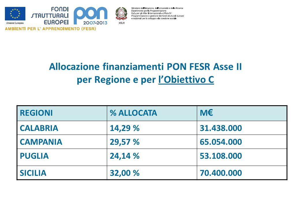 Allocazione finanziamenti PON FESR Asse II per Regione e per lObiettivo C REGIONI% ALLOCATAM CALABRIA14,29 %31.438.000 CAMPANIA29,57 %65.054.000 PUGLI