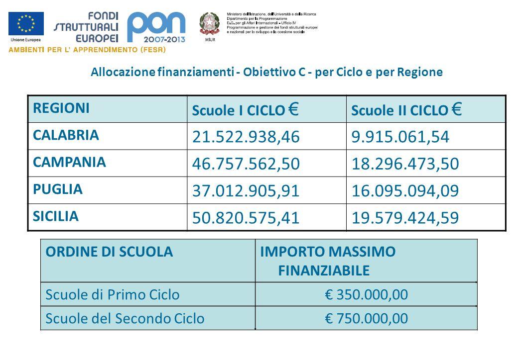 Allocazione finanziamenti - Obiettivo C - per Ciclo e per Regione REGIONI Scuole I CICLO Scuole II CICLO CALABRIA 21.522.938,469.915.061,54 CAMPANIA 4