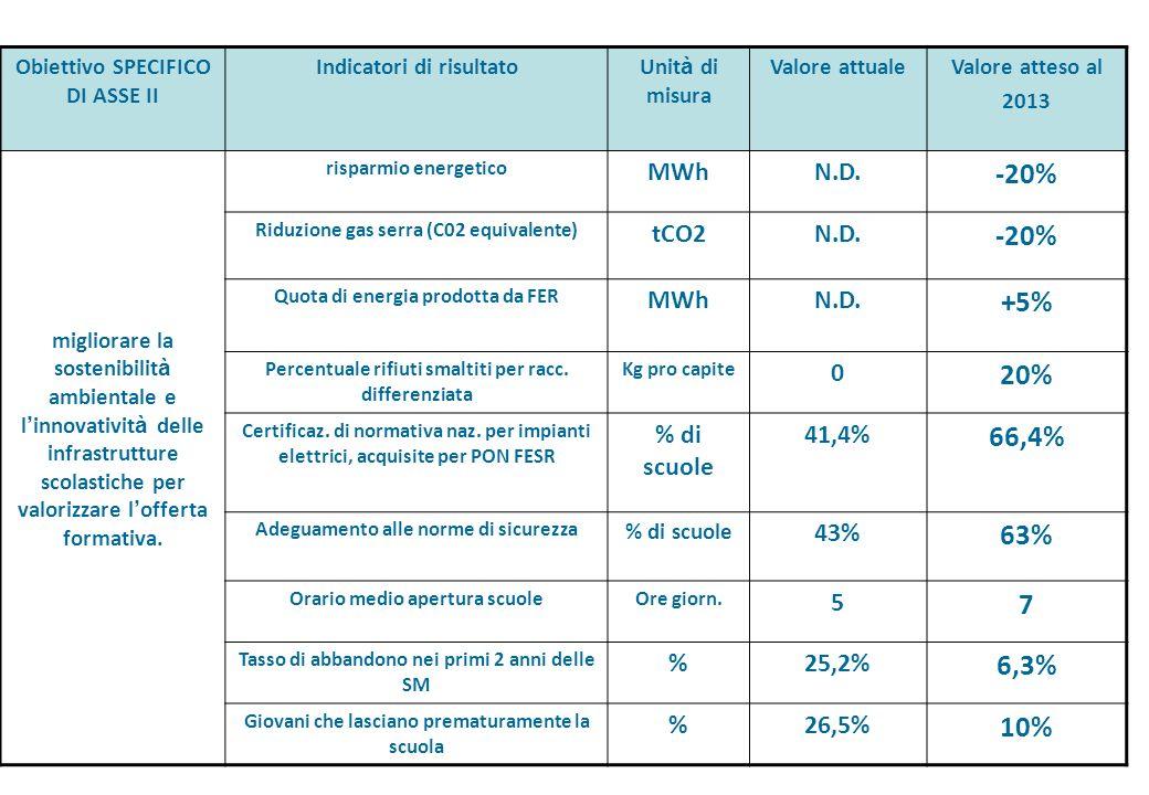 Obiettivo SPECIFICO DI ASSE II Indicatori di risultatoUnit à di misura Valore attualeValore atteso al 2013 migliorare la sostenibilit à ambientale e l