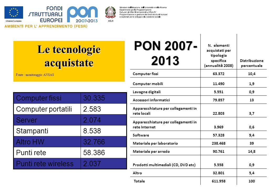 PON 2007- 2013 N. elementi acquistati per tipologia specifica (annualit à 2008) Distribuzione percentuale Computer fissi63.37210,4 Computer mobili11.4