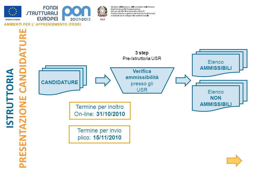 Termine per inoltro On-line: 31/10/2010 ISTRUTTORIA PRESENTAZIONE CANDIDATURE CANDIDATURE Verifica ammissibilità presso gli USR Elenco AMMISSIBILI Ele