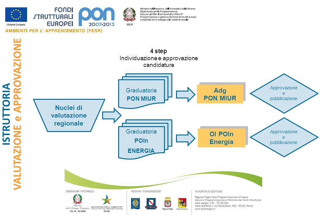 Nuclei di valutazione regionale Graduatoria PON MIUR Graduatoria POIn ENERGIA Adg PON MIUR Adg PON MIUR OI POIn Energia ISTRUTTORIA VALUTAZIONE e APPR