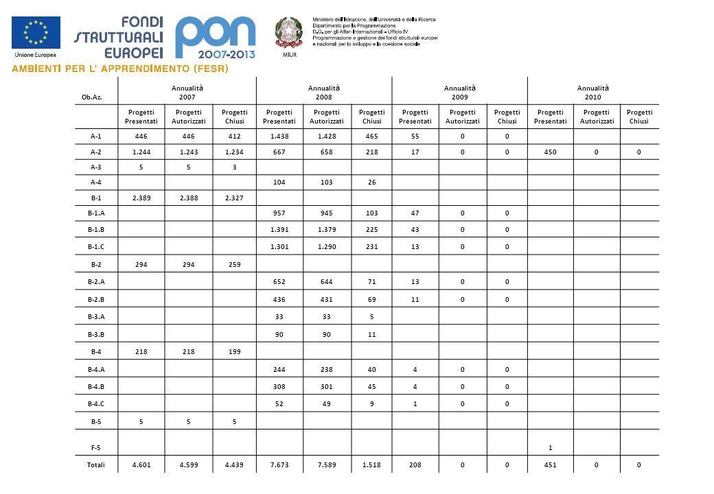 FONDI STRUTTURALI 2007-2013 Fondo Europeo Sviluppo Regionale Avviso congiunto MIUR – MATTM Prot.