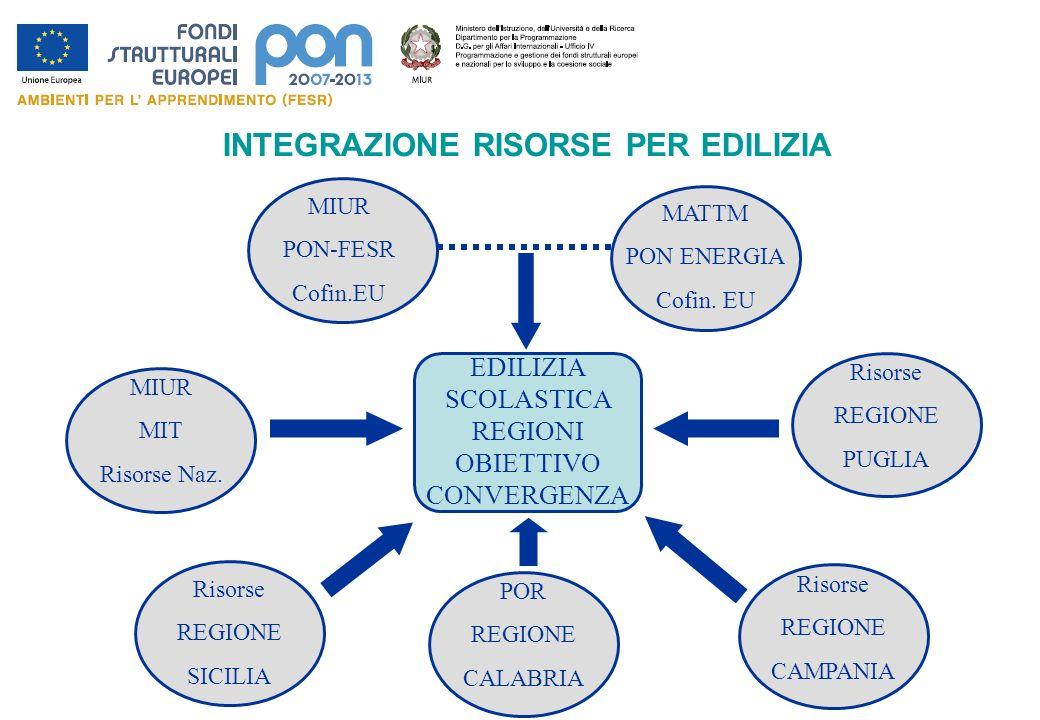 ACCESSO ALLA PIATTAFORMA http://oc4jese2.pubblica.istruzione.it/fse/login.do http://archivio.pubblica.istruzione.it/fondistrutturali/default2007.shtml oppure