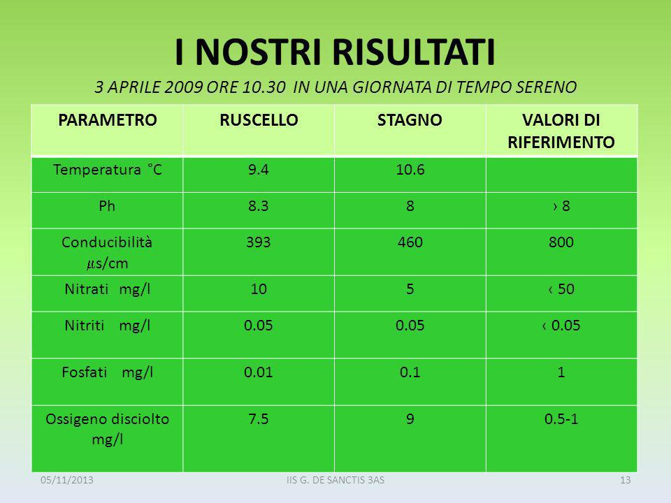 I NOSTRI RISULTATI 3 APRILE 2009 ORE 10.30 IN UNA GIORNATA DI TEMPO SERENO PARAMETRORUSCELLOSTAGNOVALORI DI RIFERIMENTO Temperatura °C9.410.6 Ph8.38 8 Conducibilità s/cm 393460800 Nitrati mg/l105 50 Nitriti mg/l0.05 Fosfati mg/l0.010.11 Ossigeno disciolto mg/l 7.590.5-1 05/11/201313IIS G.