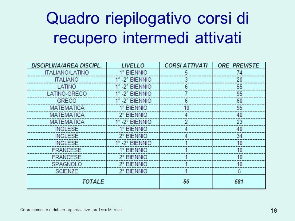 Coordinamento didattico-organizzativo: prof.ssa M. Vinci 16 Quadro riepilogativo corsi di recupero intermedi attivati