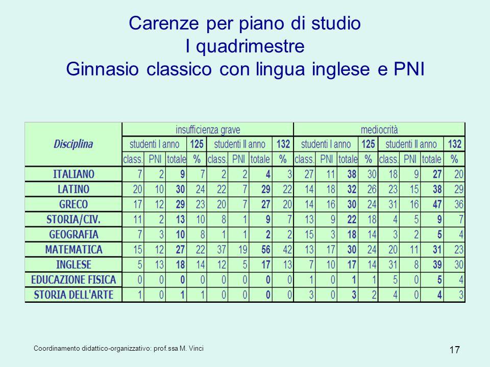Coordinamento didattico-organizzativo: prof.ssa M. Vinci 17 Carenze per piano di studio I quadrimestre Ginnasio classico con lingua inglese e PNI