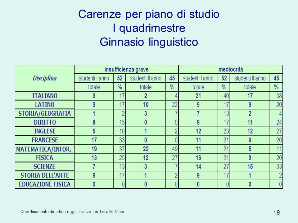Coordinamento didattico-organizzativo: prof.ssa M. Vinci 19 Carenze per piano di studio I quadrimestre Ginnasio linguistico