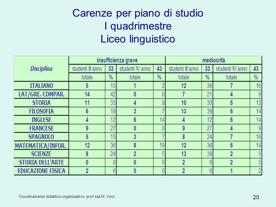 Coordinamento didattico-organizzativo: prof.ssa M. Vinci 20 Carenze per piano di studio I quadrimestre Liceo linguistico