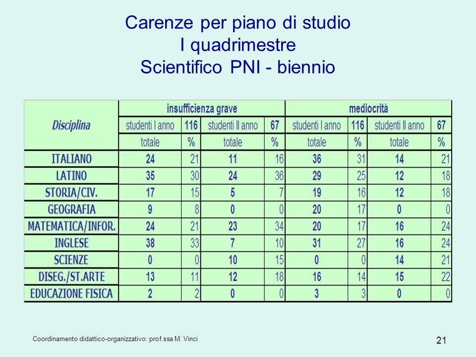 Coordinamento didattico-organizzativo: prof.ssa M. Vinci 21 Carenze per piano di studio I quadrimestre Scientifico PNI - biennio