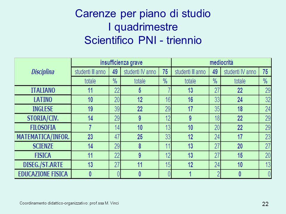 Coordinamento didattico-organizzativo: prof.ssa M. Vinci 22 Carenze per piano di studio I quadrimestre Scientifico PNI - triennio