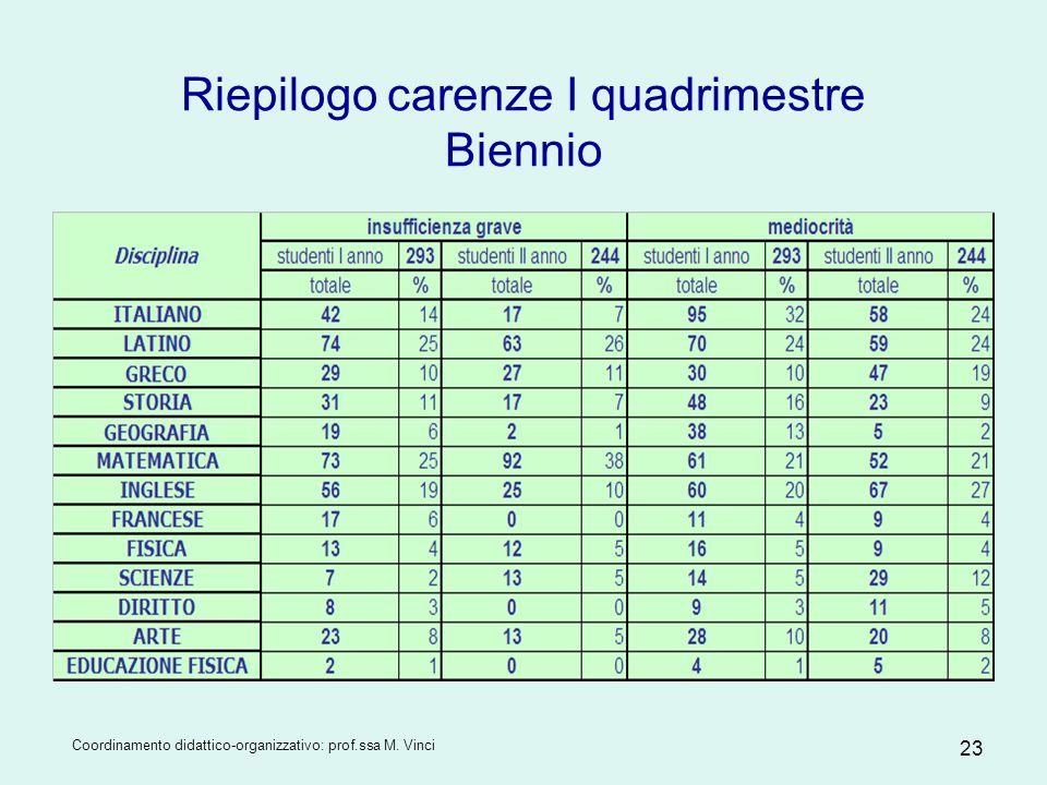 Coordinamento didattico-organizzativo: prof.ssa M. Vinci 23 Riepilogo carenze I quadrimestre Biennio