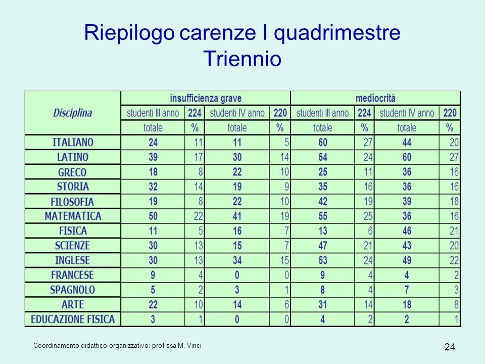 Coordinamento didattico-organizzativo: prof.ssa M. Vinci 24 Riepilogo carenze I quadrimestre Triennio