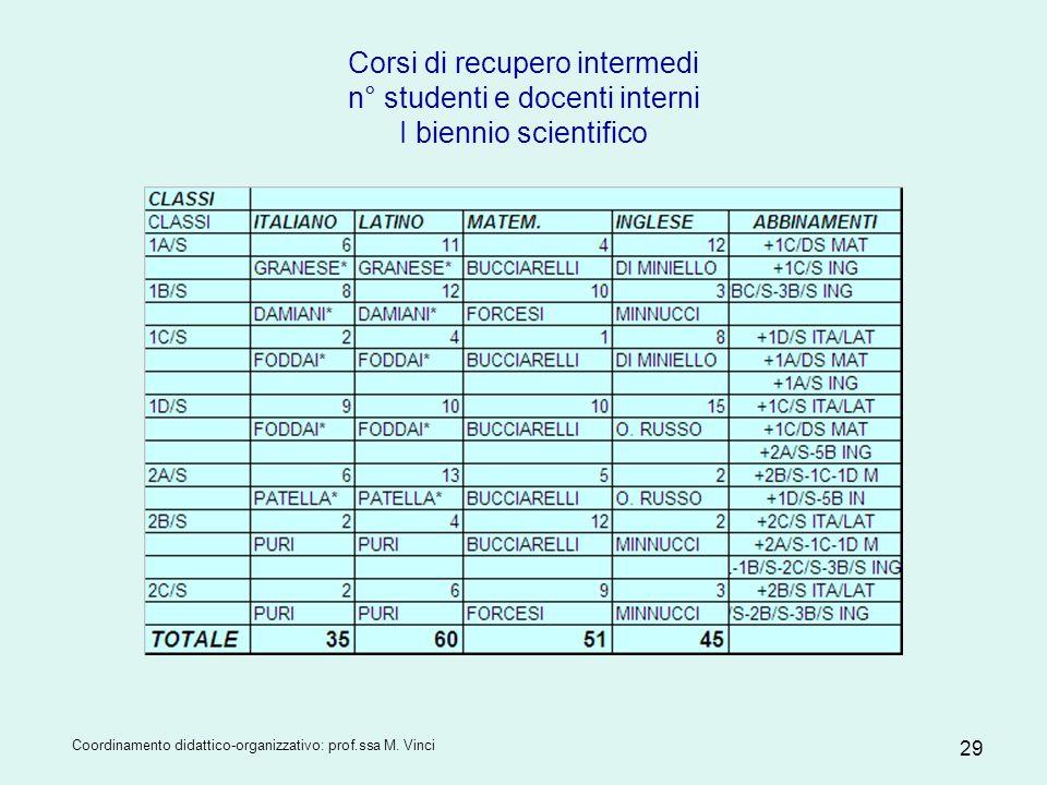 Coordinamento didattico-organizzativo: prof.ssa M. Vinci 29 Corsi di recupero intermedi n° studenti e docenti interni I biennio scientifico