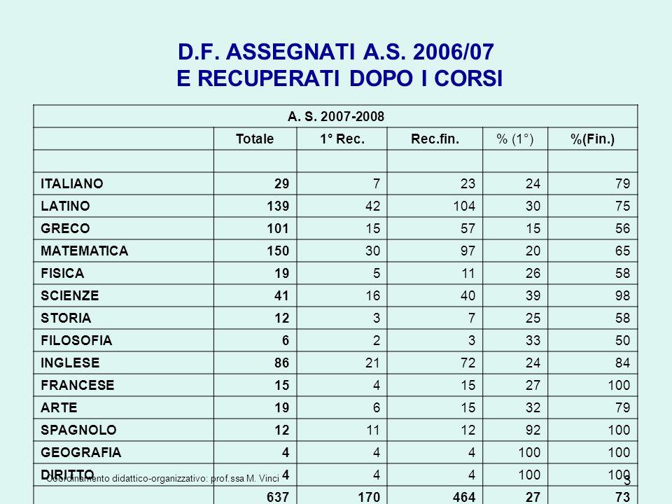 Coordinamento didattico-organizzativo: prof.ssa M. Vinci 3 D.F. ASSEGNATI A.S. 2006/07 E RECUPERATI DOPO I CORSI A. S. 2007-2008 Totale1° Rec.Rec.fin.