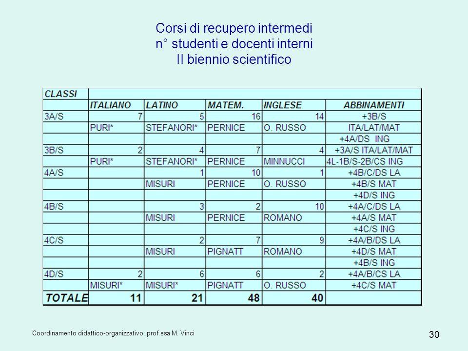 Coordinamento didattico-organizzativo: prof.ssa M. Vinci 30 Corsi di recupero intermedi n° studenti e docenti interni II biennio scientifico