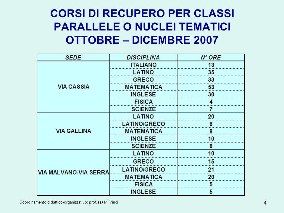 Coordinamento didattico-organizzativo: prof.ssa M. Vinci 4 CORSI DI RECUPERO PER CLASSI PARALLELE O NUCLEI TEMATICI OTTOBRE – DICEMBRE 2007