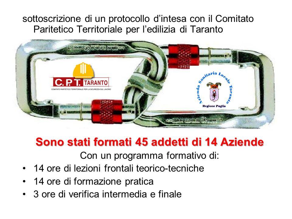 sottoscrizione di un protocollo dintesa con il Comitato Paritetico Territoriale per ledilizia di Taranto Sono stati formati 45 addetti di 14 Aziende C