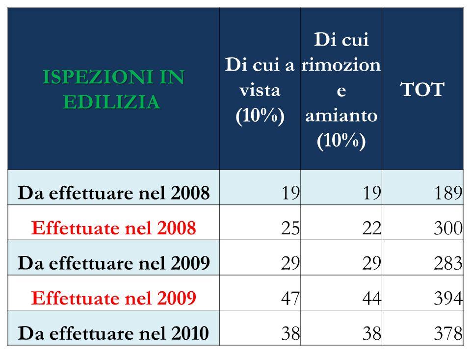 ISPEZIONI IN EDILIZIA ISPEZIONI IN EDILIZIA Di cui a vista (10%) Di cui rimozion e amianto (10%) TOT Da effettuare nel 200819 189 Effettuate nel 20082