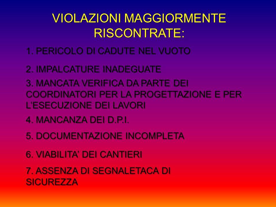 VIOLAZIONI MAGGIORMENTE RISCONTRATE: 1. PERICOLO DI CADUTE NEL VUOTO 2. IMPALCATURE INADEGUATE 3. MANCATA VERIFICA DA PARTE DEI COORDINATORI PER LA PR