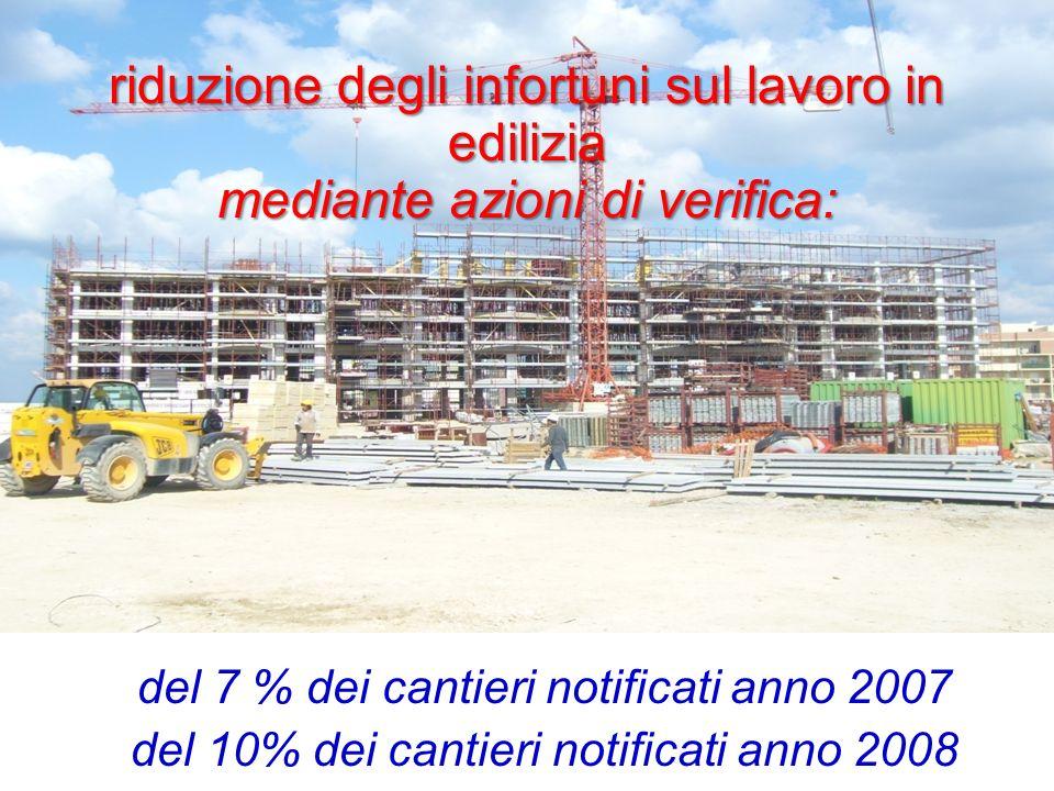 del 7 % dei cantieri notificati anno 2007 del 10% dei cantieri notificati anno 2008 riduzione degli infortuni sul lavoro in edilizia mediante azioni d