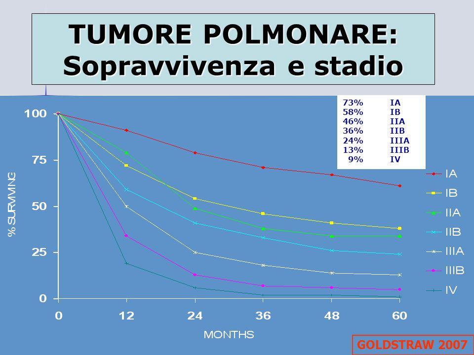 TUMORE POLMONARE: Sopravvivenza e stadio GOLDSTRAW 2007 73% IA 58%IB 46%IIA 36%IIB 24%IIIA 13%IIIB 9%IV