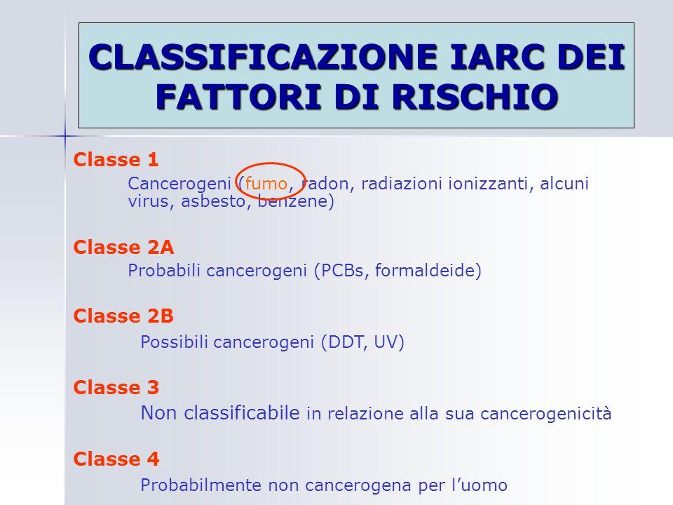 CLASSIFICAZIONE IARC DEI FATTORI DI RISCHIO Classe 1 Cancerogeni (fumo, radon, radiazioni ionizzanti, alcuni virus, asbesto, benzene) Classe 2A Probab