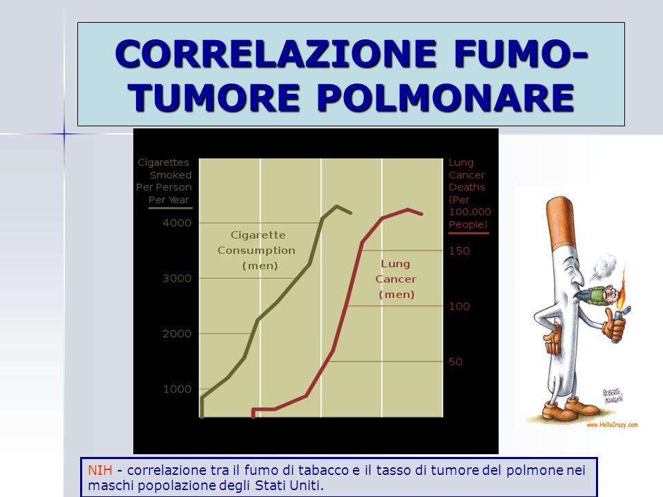 CORRELAZIONE FUMO- TUMORE POLMONARE NIH - correlazione tra il fumo di tabacco e il tasso di tumore del polmone nei maschi popolazione degli Stati Unit