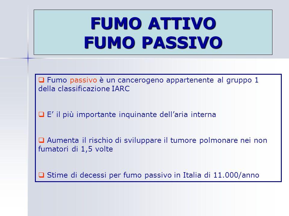 FUMO ATTIVO FUMO PASSIVO Fumo passivo è un cancerogeno appartenente al gruppo 1 della classificazione IARC E il più importante inquinante dellaria int
