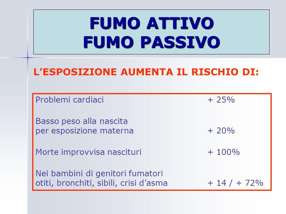 FUMO ATTIVO FUMO PASSIVO Problemi cardiaci+ 25% Basso peso alla nascita per esposizione materna+ 20% Morte improvvisa nascituri+ 100% Nei bambini di g