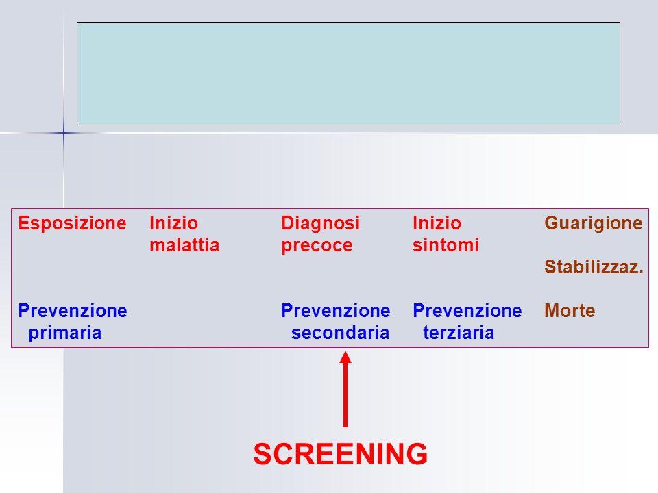 EsposizioneInizioDiagnosiInizioGuarigione malattiaprecocesintomi Stabilizzaz. PrevenzionePrevenzionePrevenzioneMorte primaria secondaria terziaria SCR