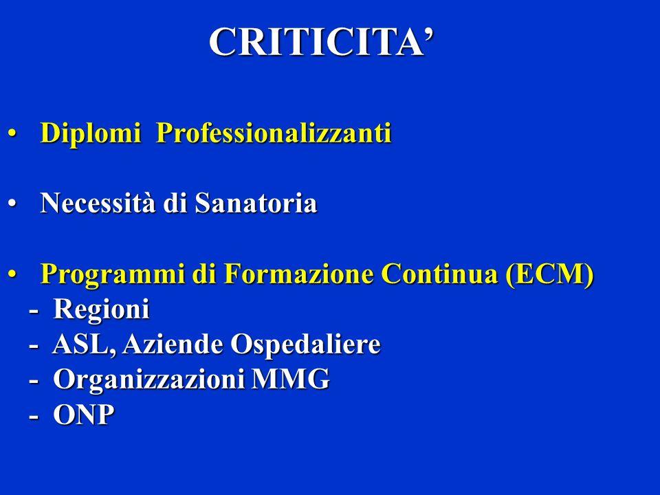 CRITICITA CRITICITA Diplomi ProfessionalizzantiDiplomi Professionalizzanti Necessità di SanatoriaNecessità di Sanatoria Programmi di Formazione Continua (ECM)Programmi di Formazione Continua (ECM) - Regioni - Regioni - ASL, Aziende Ospedaliere - ASL, Aziende Ospedaliere - Organizzazioni MMG - Organizzazioni MMG - ONP - ONP